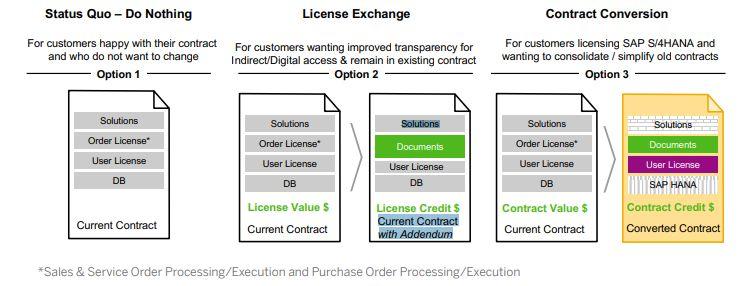 Schema-consequenties-nieuwe-licentiemodel SAP