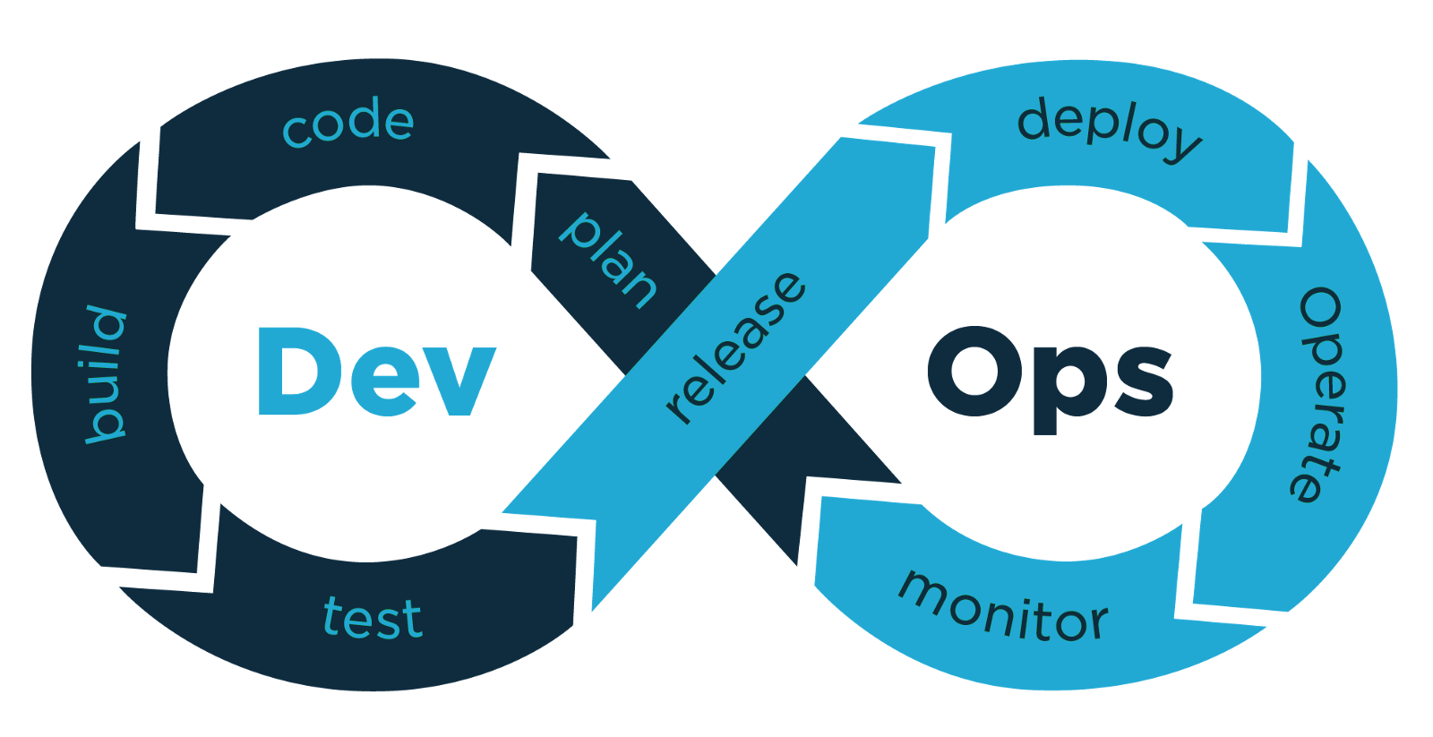 DevOps volgens SAP: keep the core clean